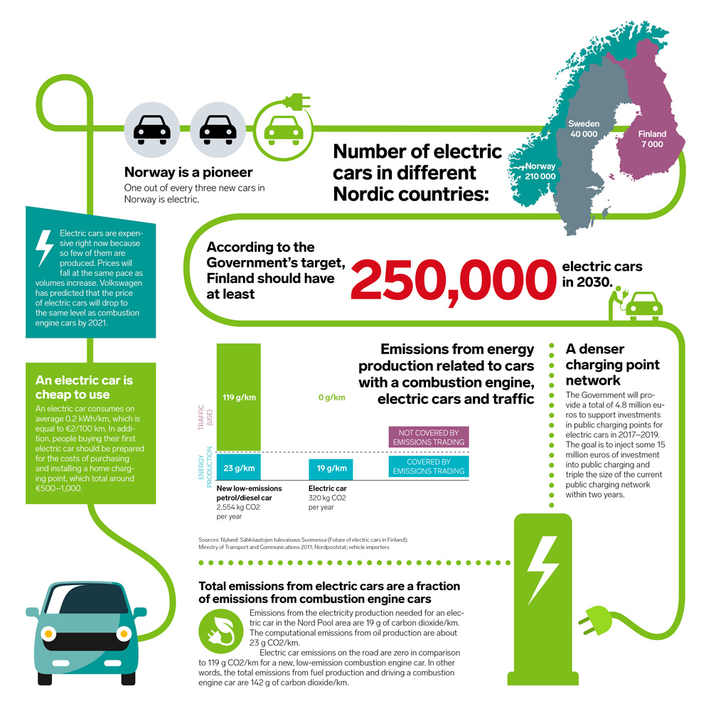 Sustaility With Electric Cars