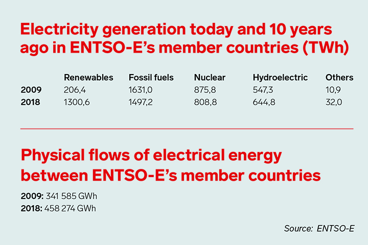 Electricity generation and physical flows of electrical energy in ENTSO-E's member countries